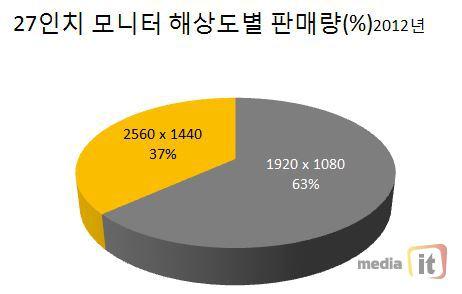 IT先進国の韓国では「2560 x 1440」解像度のモニターが主流になりつつあるらしい フルHD(笑)