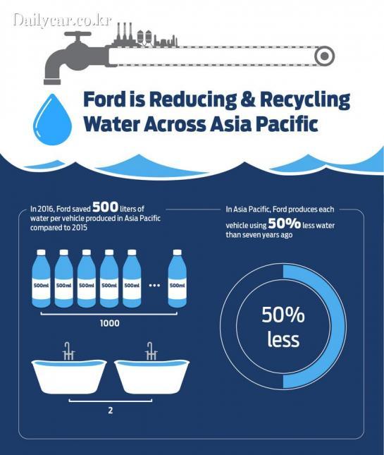 포드, 아시아 태평양 공장서 물 사용량 절감 계획