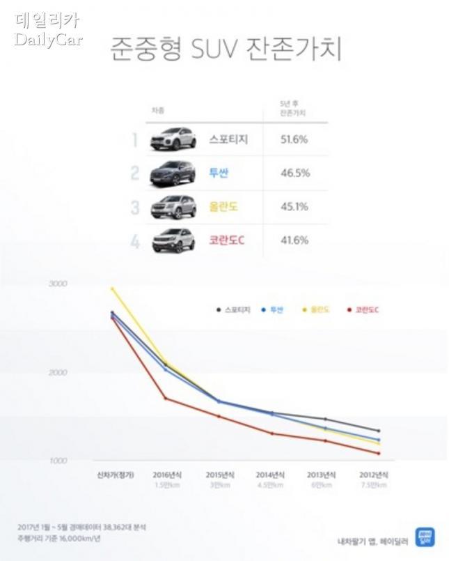 헤이딜러, 국산 준중형 SUV 잔존가치 비교
