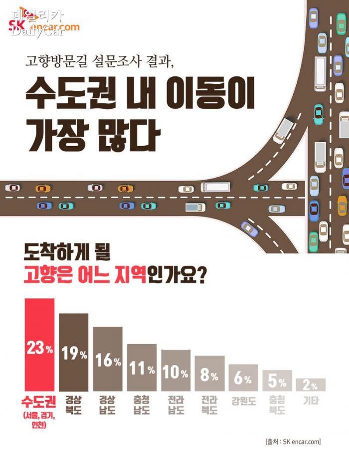 2018 명절 고향 방문길 계획(제공=SK엔카닷컴)