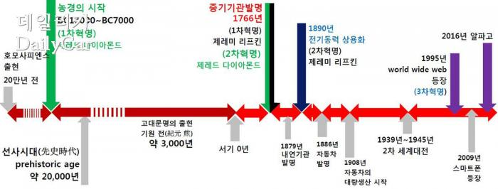 인류 역사에서의 산업혁명 연표 (제공 : 구상 국민대학교 교수)