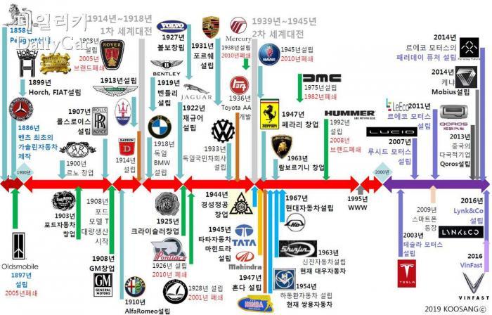 주요 자동차 메이커의 설립 연표 (제공 : 구상 국민대학교 교수)