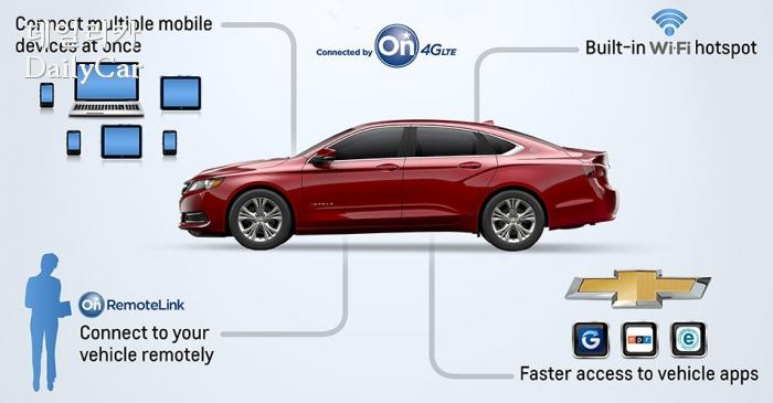GM connected car. 출처=GM