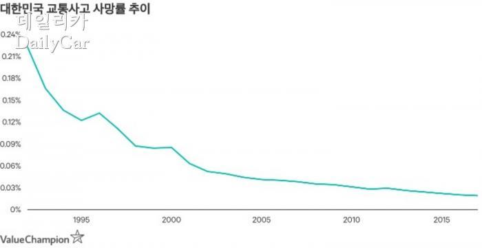 대한민국 교통사고 사망률 추이