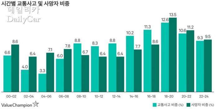 대한민국 교통사고 및 사망자 비중