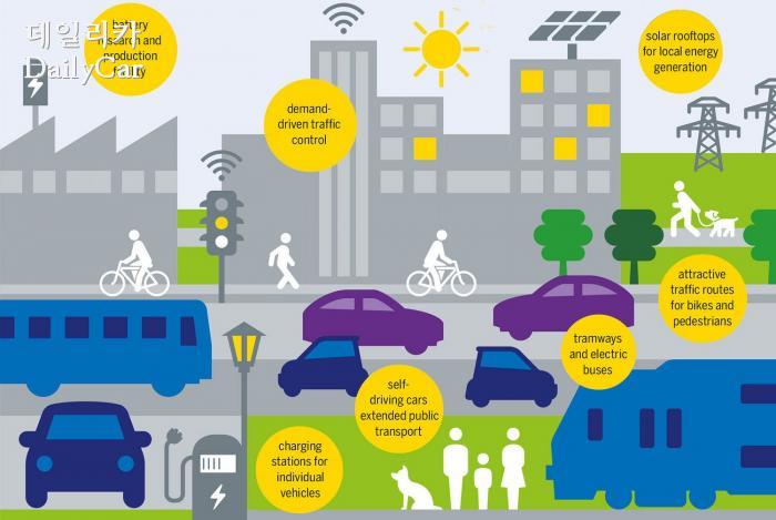 미래의 스마트 도시 일러스트, (출처 구글)