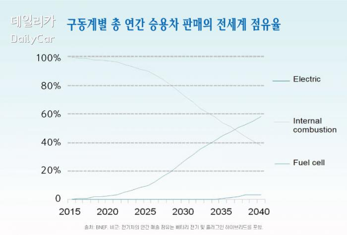 구동계별 총 연간 승용차 판매의 전세계 점유율