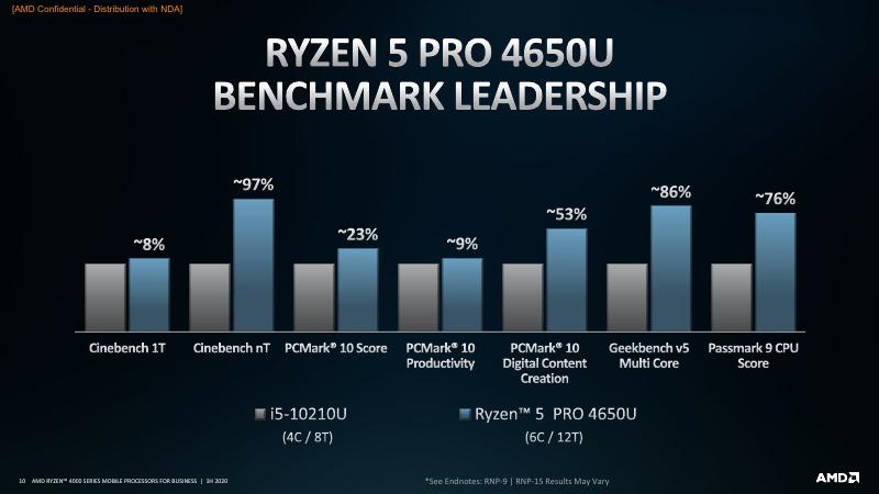 AMD Ryzen PRO 4000 Series Mobile Processors 1H20_10.jpg