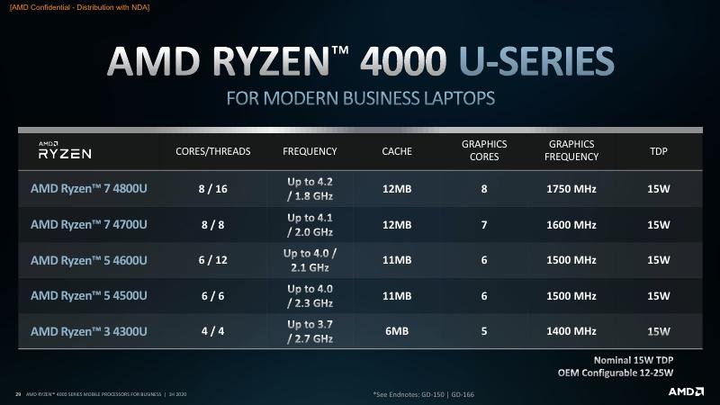 AMD Ryzen PRO 4000 Series Mobile Processors 1H20_29.jpg