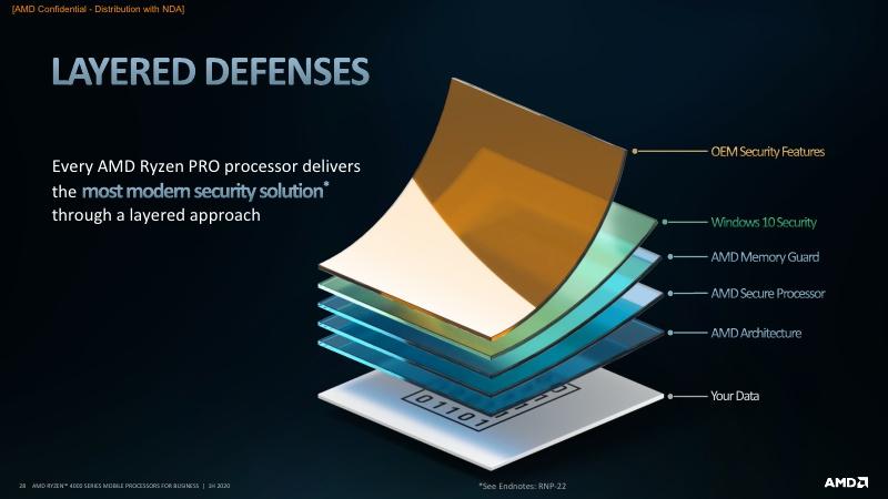AMD Ryzen PRO 4000 Series Mobile Processors 1H20_28.jpg