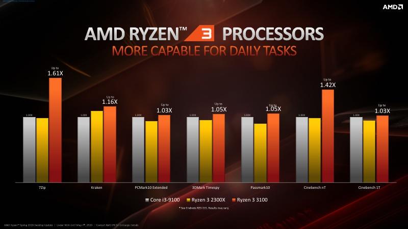 Ryzen 3_B550_Press Deck_NDA Until May 7th_13.jpg