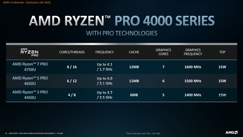 AMD Ryzen PRO 4000 Series Mobile Processors 1H20_30.jpg