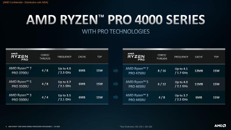 AMD Ryzen PRO 4000 Series Mobile Processors 1H20_6.jpg