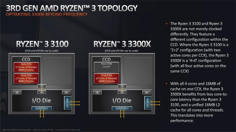 Ryzen 3_B550_Press Deck_NDA Until May 7th_17.jpg