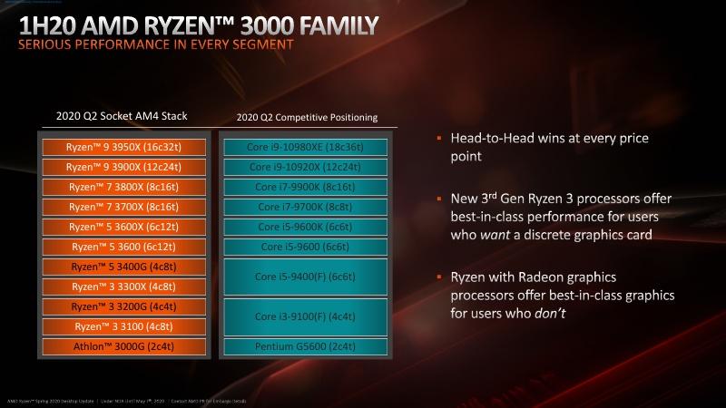 Ryzen 3_B550_Press Deck_NDA Until May 7th_11.jpg