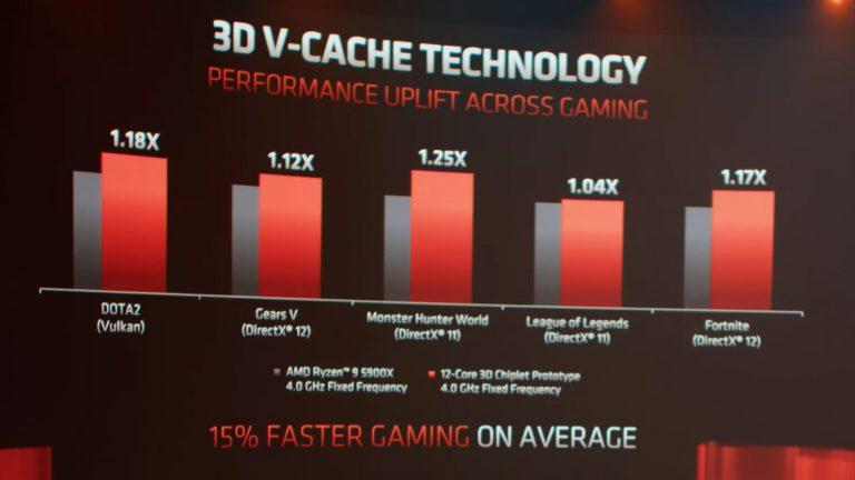 AMD-V-CACHE-GAMING-768x432.jpg