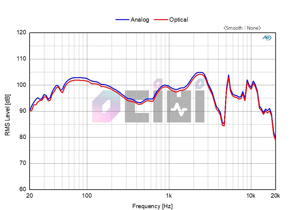 7. L600 Analog Vs Optical.png