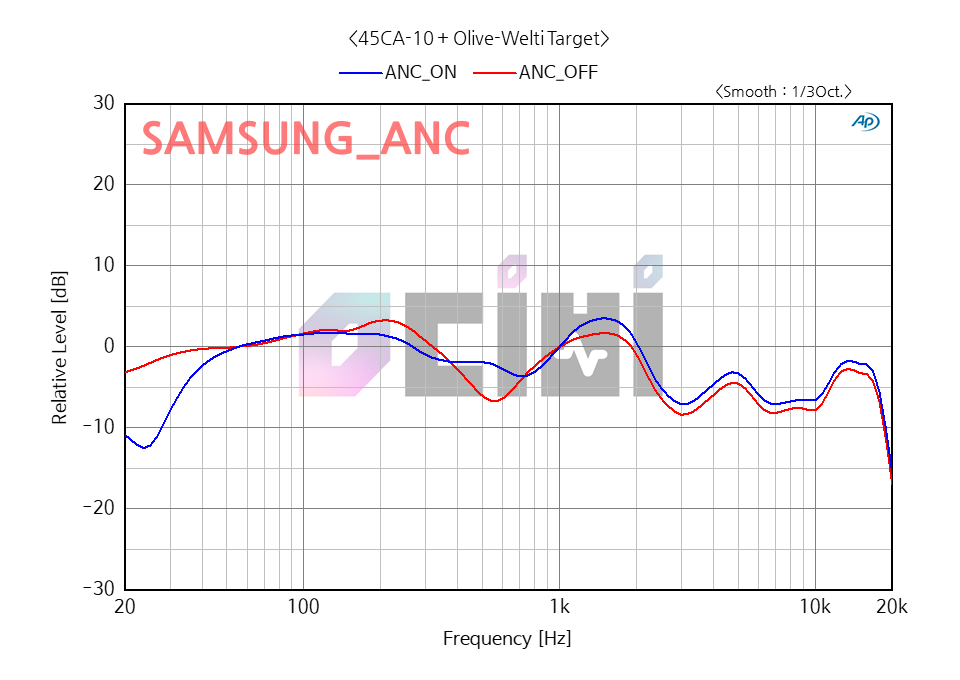 7_SAMSUNG ANC OW(ANC OFF).png