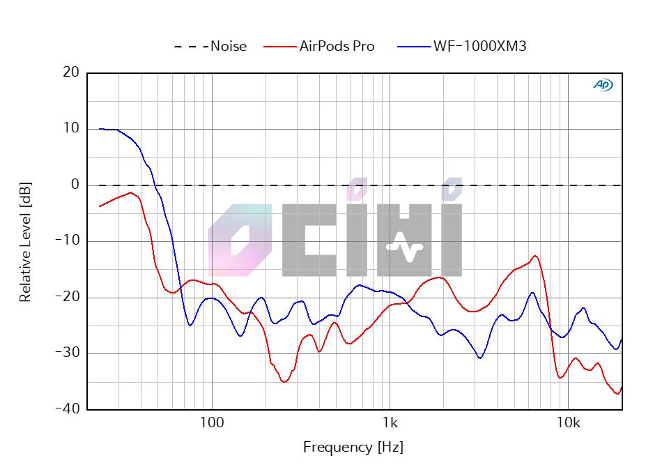 22_0db_airpods pro_vs_WF-1000XM3 ANC.png