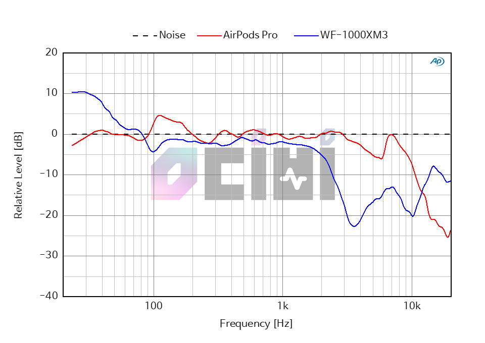 23_0db_airpods pro_vs_WF-1000XM3 Ambient.png
