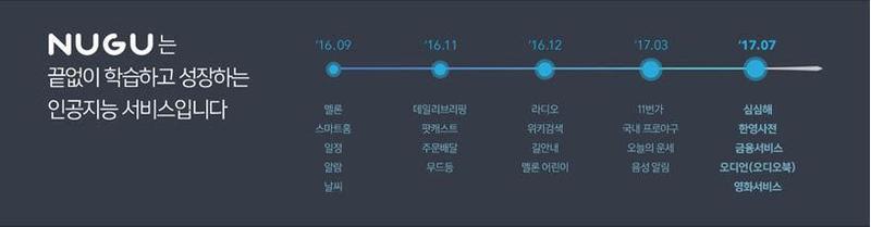 SK텔레콤 누구 서비스 업그레이드 표