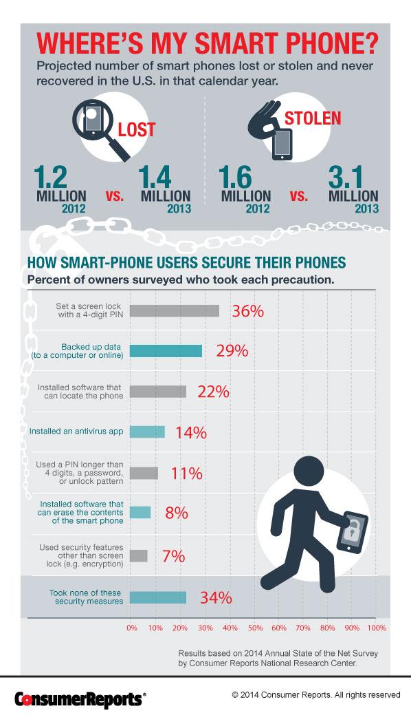 분실과 절도에 의한 스마트폰 피해는 매해 증가하는 추세다. (이미지 출처 ? 컨슈머리포트)