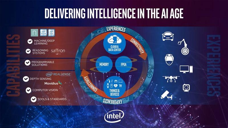 인텔의 인공지능 로드맵