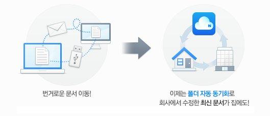네이버 클라우드의 파일 동기화 서비스