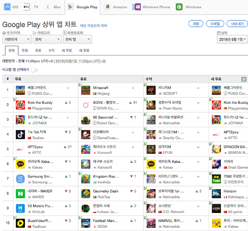 6월 1일 다운로드 기준 구글 플레이 상위 앱 순위 1-10위(출처=앱애니)