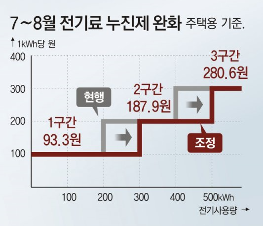 올 7,8월 한정으로 적용되는 전기요금 누진제 완화(출처=동아닷컴)