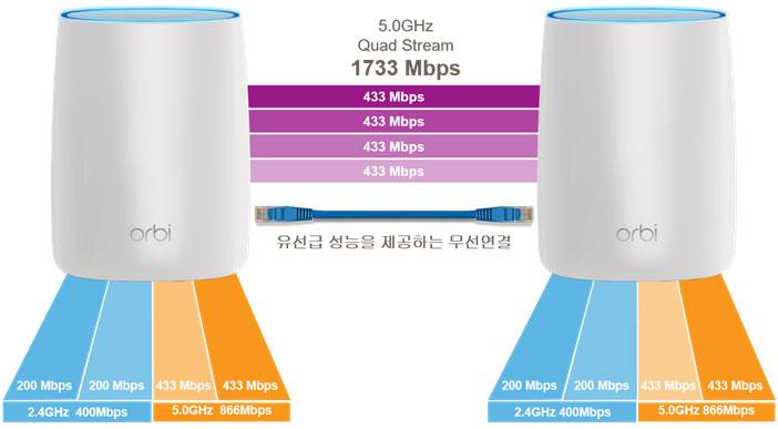오르비 PBK50 네트워크 구성도, SRK60과 동일하다.