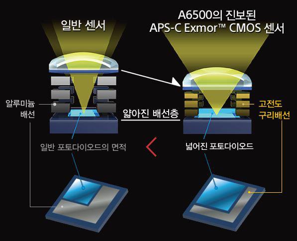 소니 카메라에 적용된 구리 배선 기술. 수광면적 확대와 전송속도 개선을 위해 적용됐다.