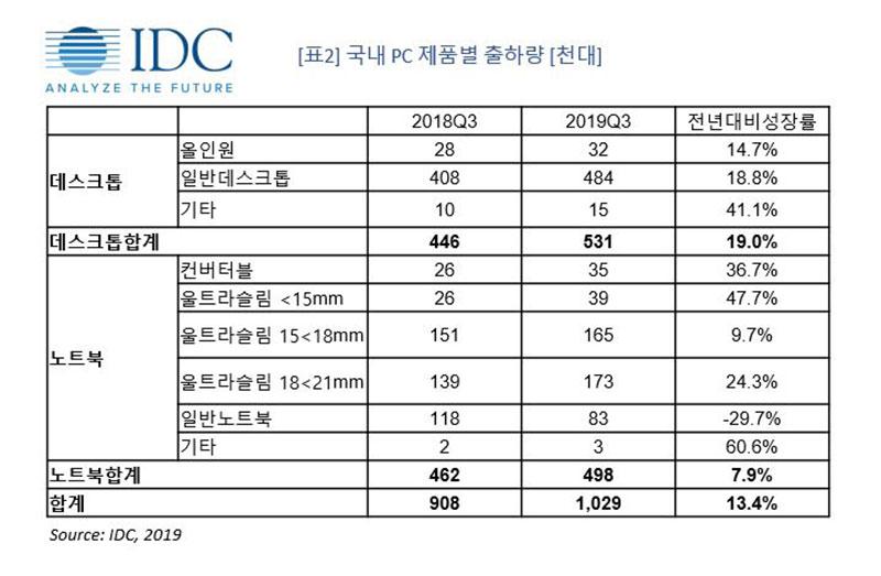 국내 PC 제품별 출하량, 출처=IDC