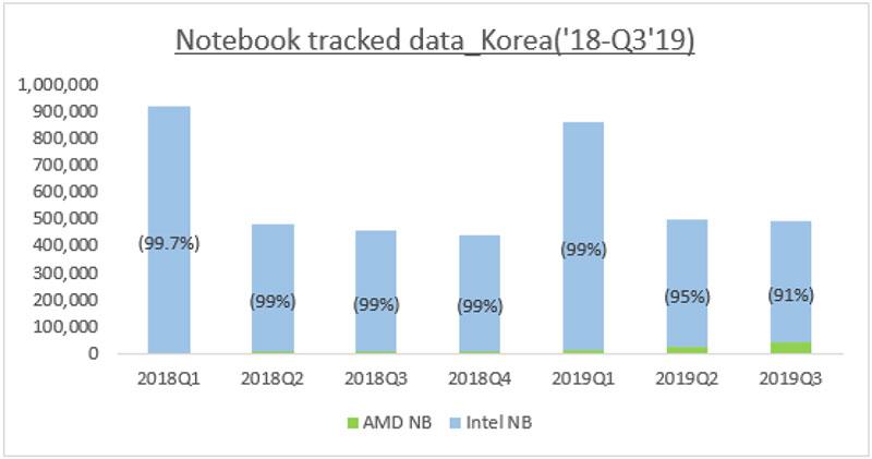 19년 3분기 국내 노트북 점유율, 출처=IDC