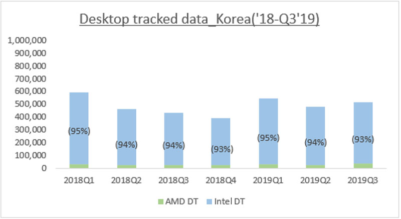 19년 3분기 국내 데스크톱 점유율, 출처=IDC