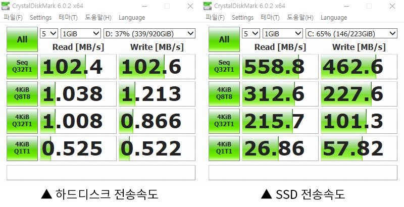 SSD와 HDD의 단순 비교, 7년 지난 구형 SSD조차 HDD 속도의 두배가 넘는다.