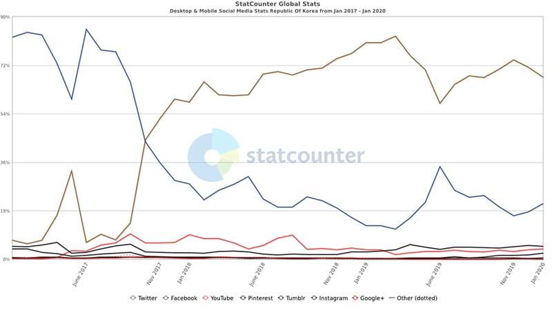 국내 2017년 1월부터 2020년 1월 사이 소셜 미디어 시장 점유율(스탯카운터, PC/모바일)