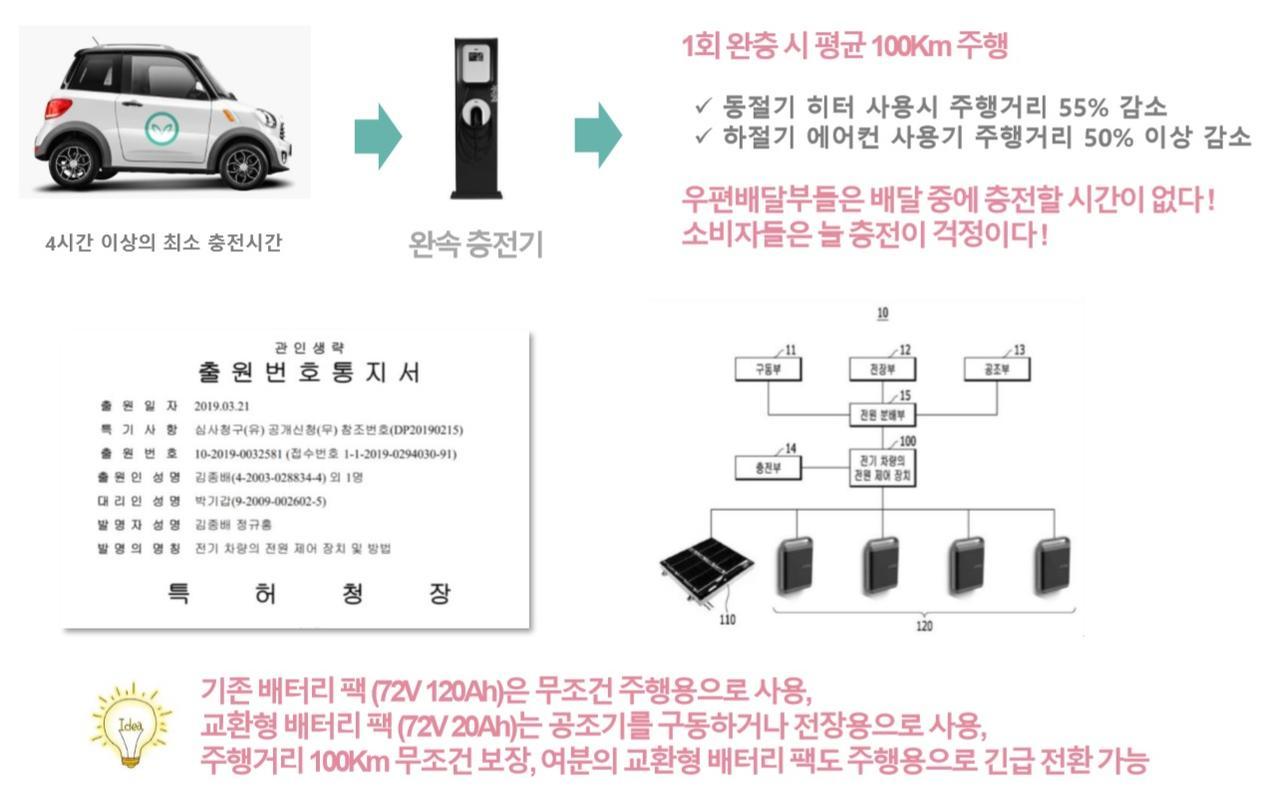마이브 충전 및 교체형 배터리팩에 대한 설명 자료, 출처: KST일렉트릭