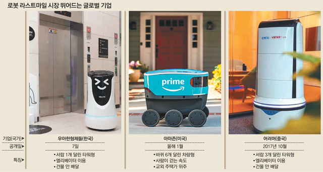 배달-배송 로봇 관련 시장을 소개하는 신문기사, 출처: 동아일보
