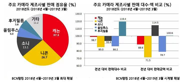 카메라 제조사별 판매 점유율 및 판매 금액 비교. (출처=BCN)