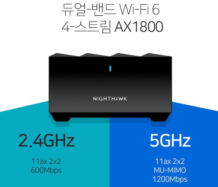 2.4GHz에서 최대 600Mbps, 5.0GHz에서 최대 1200Mbps 접속이 가능한 AX1800급 성능을 갖췄다