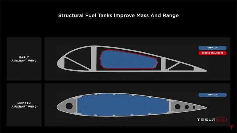 향후 배터리를 항공기 날개내부에 연료탱크를 두는 것처럼 내장하고, 배터리 자체를 프레임으로 이용해 내구성을 끌어올리겠다는 계획도 언급했다. 출처=테슬라