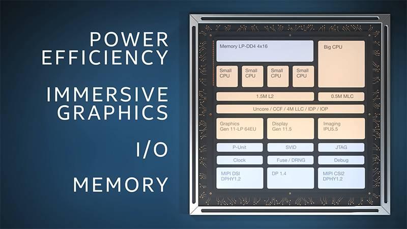 12mm 정사각형에 데스크톱 구동의 필수 요소를 집약한 하이브리드 CPU, 인텔 레이크 필드. 출처=인텔