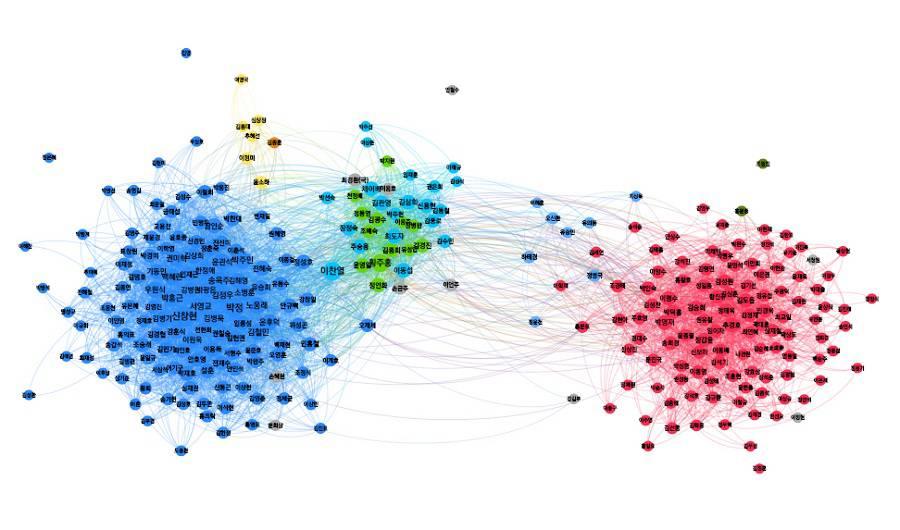 의원의 입법활동과 공동발의 데이터 등으로 분석한 의원 네트워크<출처=폴메트릭스>