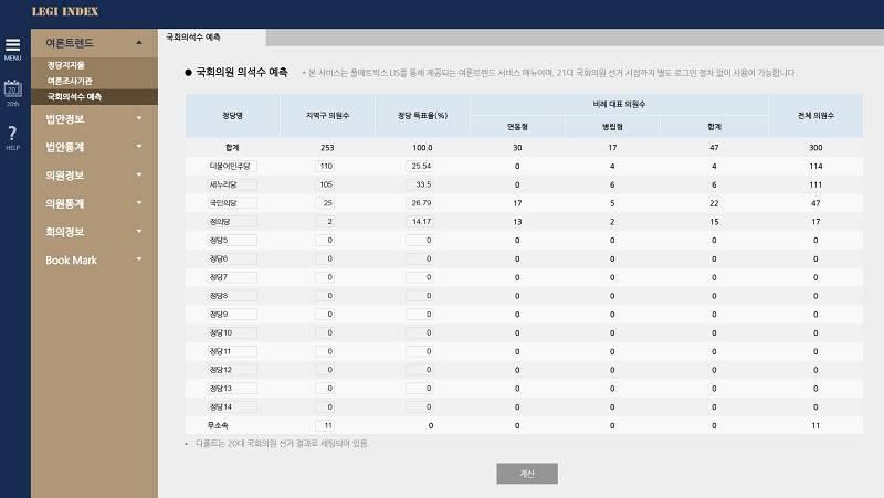 21대 국회의원 선거 의석수 예상 시뮬레이터<출처=폴메트릭스>