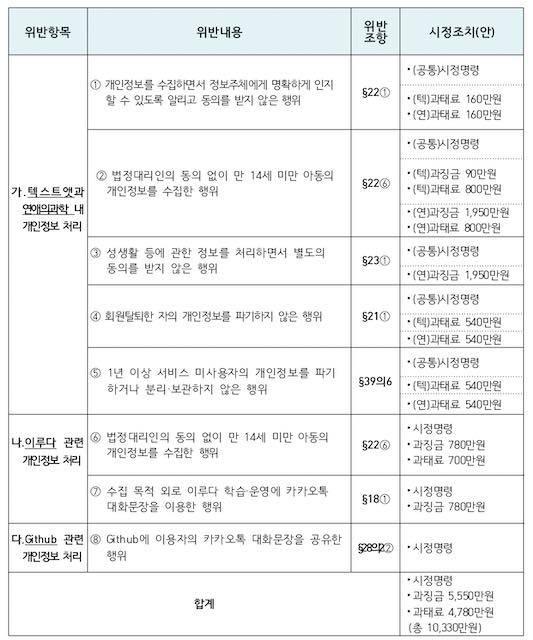 '이루다'의 법령 위반 사항 (출처=개인정보보호위원회)