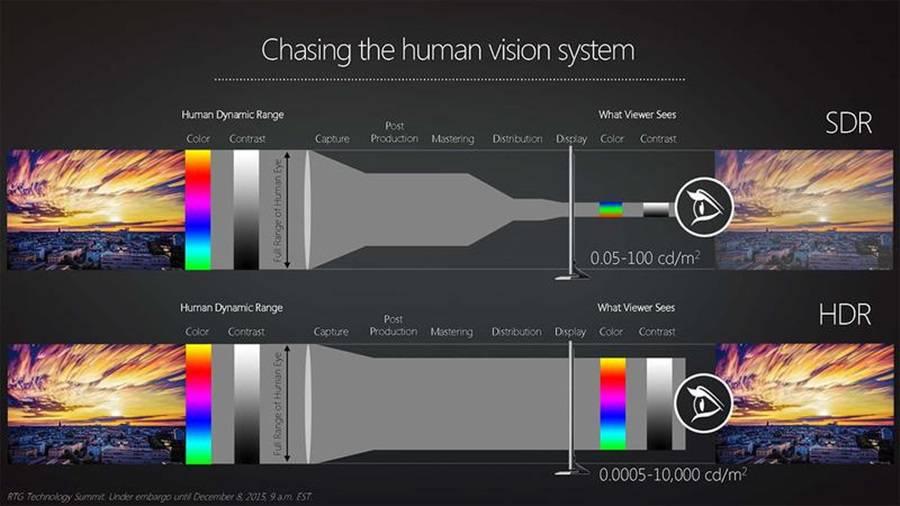 사람 눈으로 보는 실제 현실과 최대한 가까운 화면을 TV로 표현하는 게 HDR 기술 목적이다 (출처=AMD)