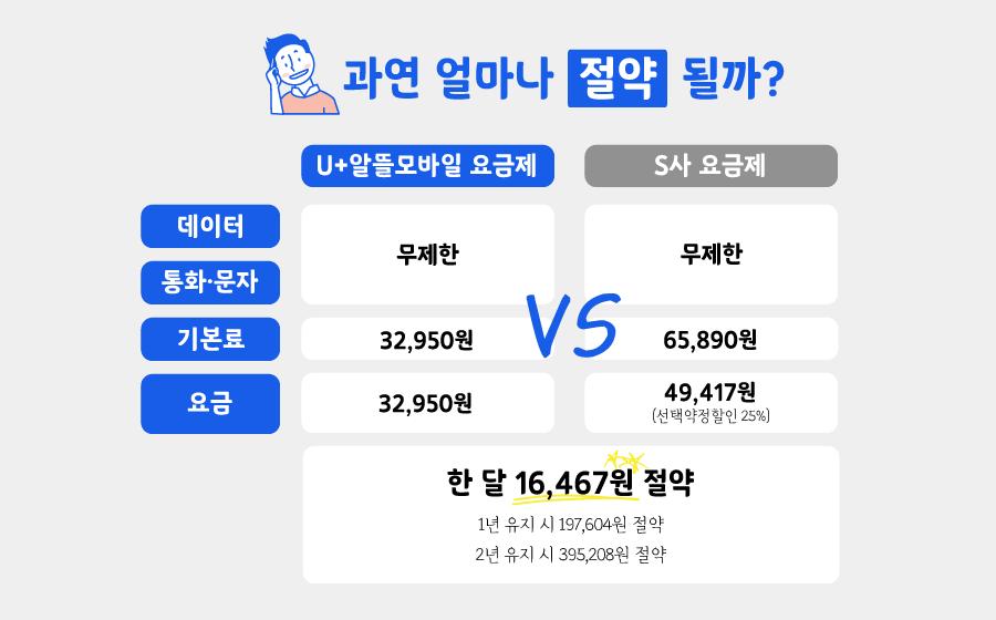 알뜰폰 요금제와 일반 통신사 요금제 비교, 출처=LG 유플러스