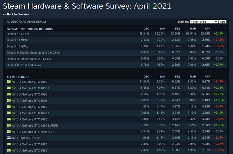 스팀 접속자 기반으로 집계되는 하드웨어 및 소프트웨어 통계. 출처=스팀