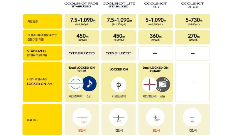 거리측정기 4종 사거리 및 주요 기능 비교. 출처=니콘